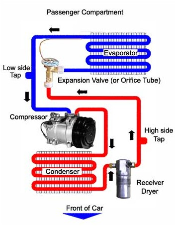 ac flow diagram compressor evaporator expansion valve a basic description of automotive ac systems and how they work car ac schematic diagram at reclaimingppi.co