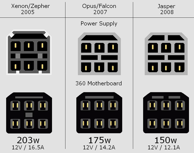 Please use the chart below to match your console to this power supplyXbox 360 Pro Power Supply